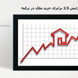 افزایش ۲.۵ برابری خرید ملک در ترکیه | توران ازمیر | افزایش قیمت ملک در ترکیه | خرید ملک در ترکیه