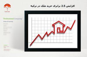 افزایش ۲.۵ برابری خرید ملک در ترکیه   توران ازمیر   افزایش قیمت ملک در ترکیه   خرید ملک در ترکیه